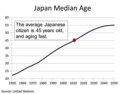 japan aging graph.JPG